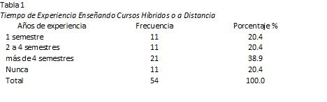 Art 1 table1